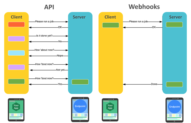 webhooks-vs-api.png