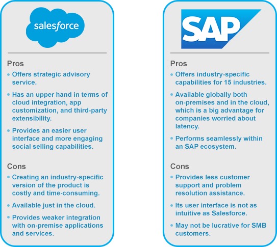Sap Vs Salesforce A Crm Review And Comparison Cms