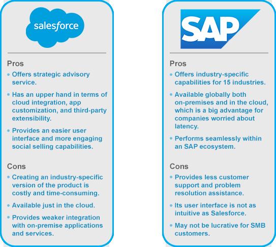 Sap Vs Salesforce A Crm Review And Comparison Cms