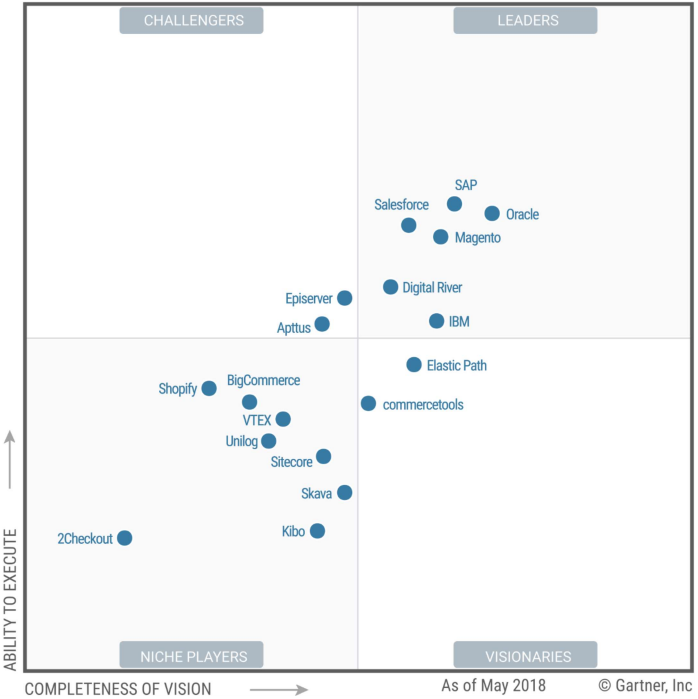 2018 Gartner Digital Commerce Magic Quadrant