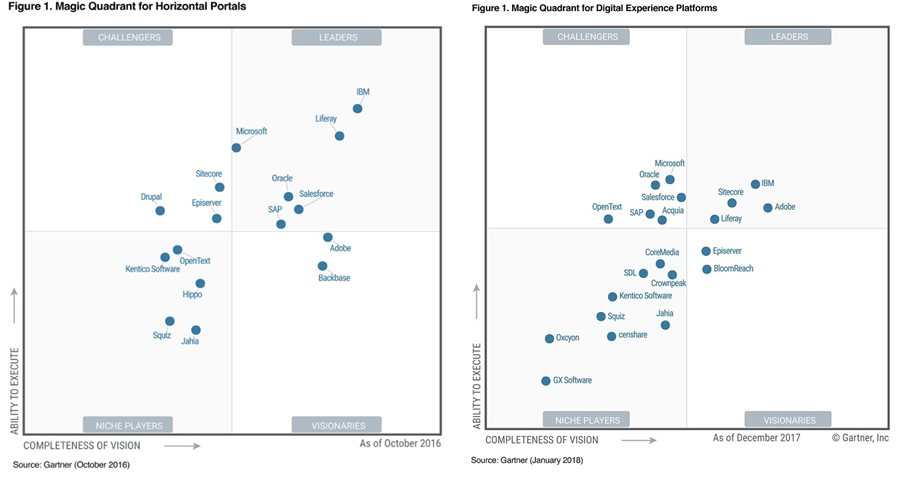 Gartner Magic Quadrant for DXP 2018     Who is In Who is Out | CMS