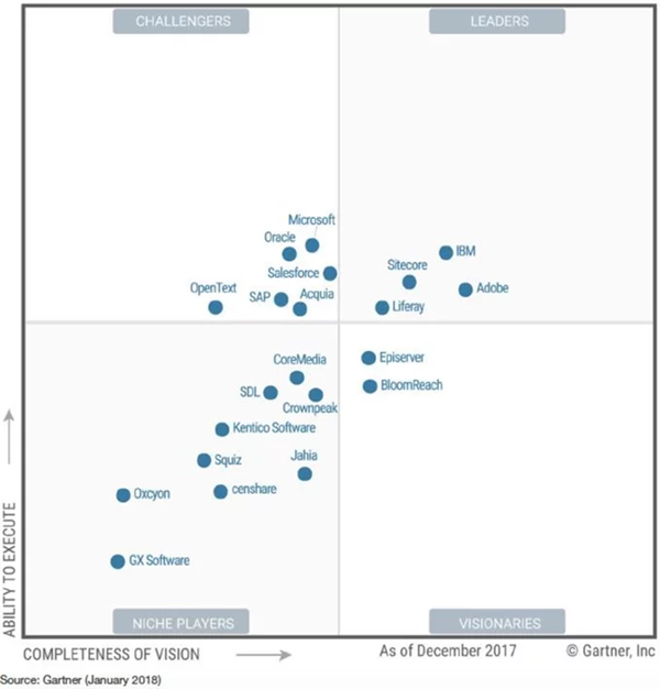 Gartner Magic Quadrant For Dxp 2018 Who Is In Who Is Out Cms Connected