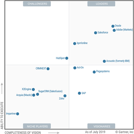 Gartner-CRM-Lead-Management-Quadrant-2019-1.png