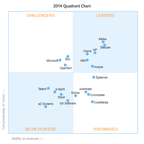 This image tool represents all the Gartner MQ for WCM from 2009 – 2019. You can review each year and identify all the Quadrant changes amongst the Top CMS platforms.