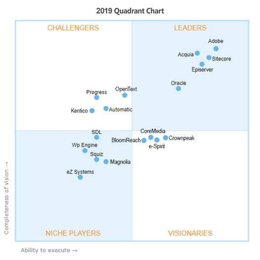 This image tool represents all the Gartner MQ for WCM from 2009 – 2019. You can review each year and identify all the Gartner CMS Quadrant changes amongst the Top CMS platforms.