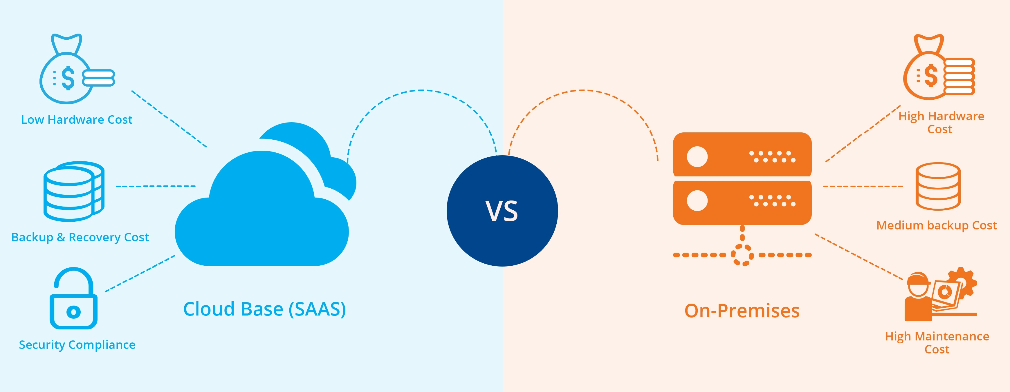 Image result for cloud vs on premise
