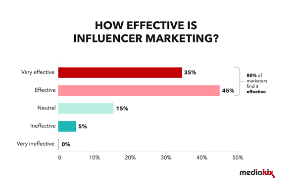 influencer effective marketing graph