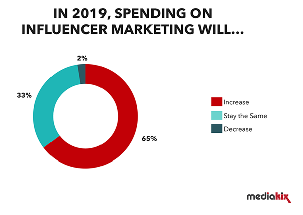 influencer marketing budget graph