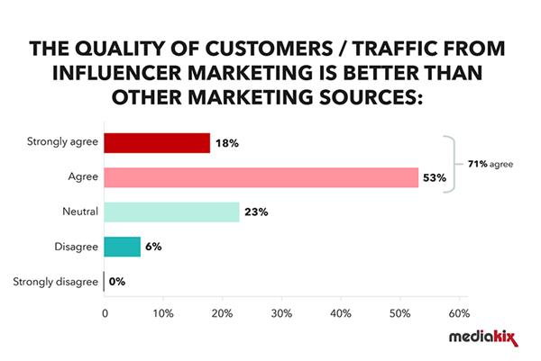 influencer marketing roi graph