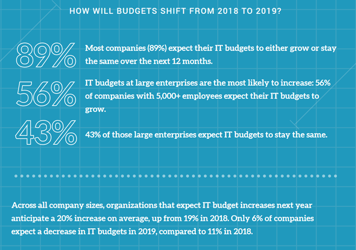 aging it infrastructure drives it budget increases in 2019 cms