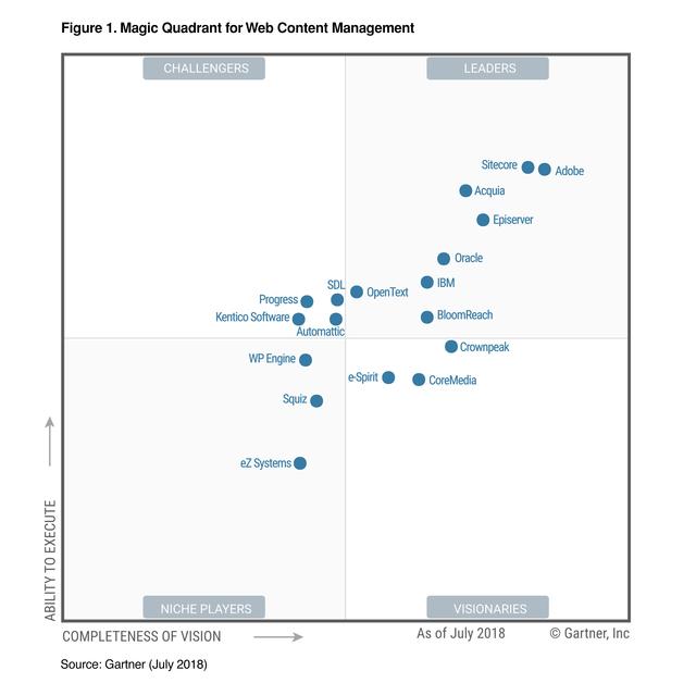 Vendor Insights On Gartner Magic Quadrant For Wcm 2018