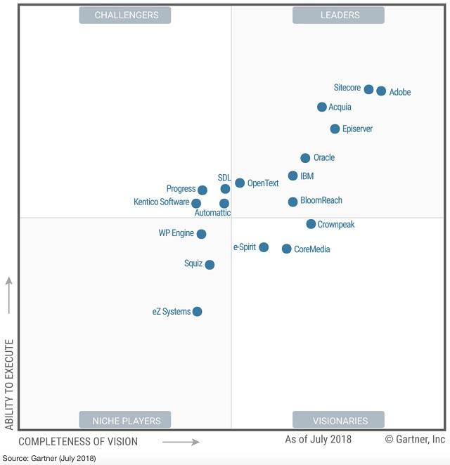2019 Gartner Magic Quadrant For Web Content Management Review Part 1 Cms Connected