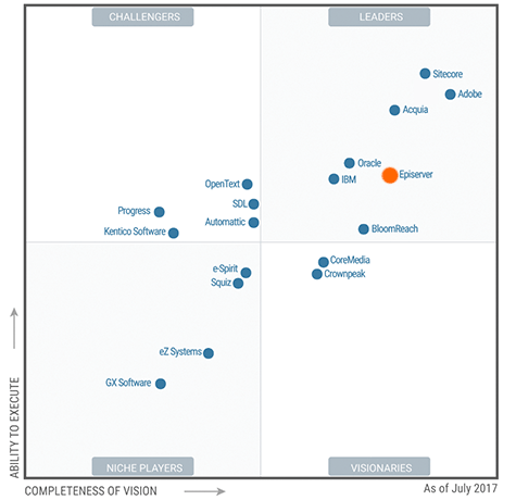 Sitecore Gardner Magic Quadrant