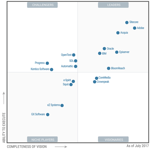 2017 Gartner Magic Quadrant For Web Content Management
