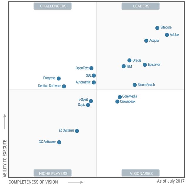 2017 Gartner Magic Quadrant For Web Content Management