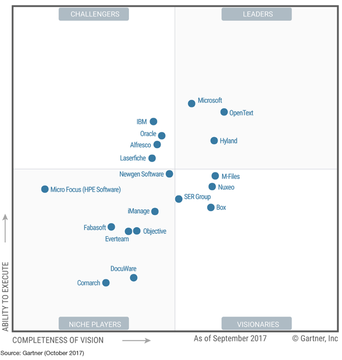 Gartner Mq For Content Services Platform Csp Cms Connected