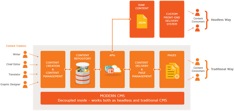 The Ultimate Guide For Headless Content Management Systems