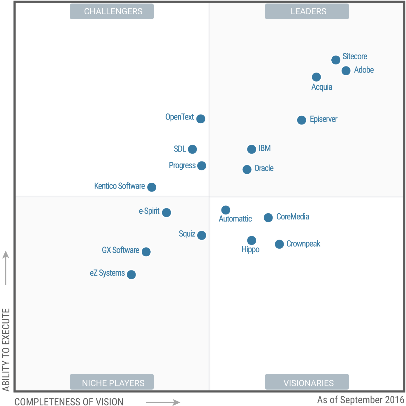 Gartner's Magic Quadrant for WCM... Who's In Who's Out