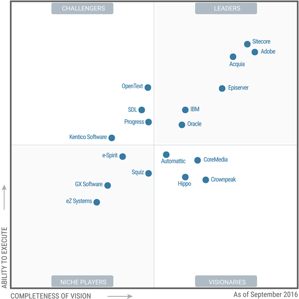 Gartner S Magic Quadrant For Wcm Who S In Who S Out