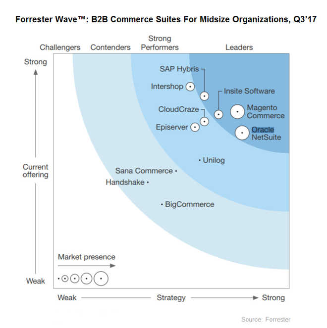 Forrester Wave for Midmarket B2B Commerce Suites | CMS Connected