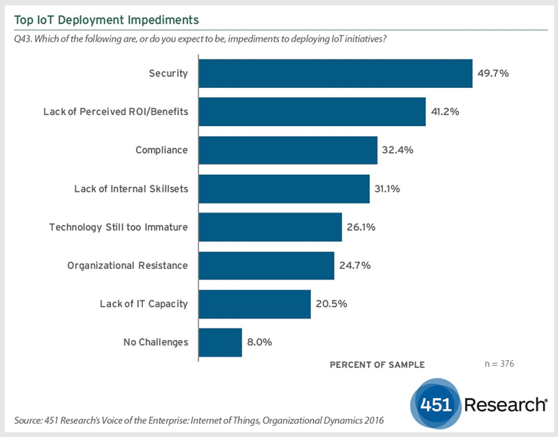 451 Research: 71% Enterprises Gathering Data for IoT | CMS