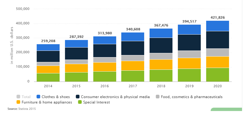 Ecommerce Trends And Statistics Cms Connected