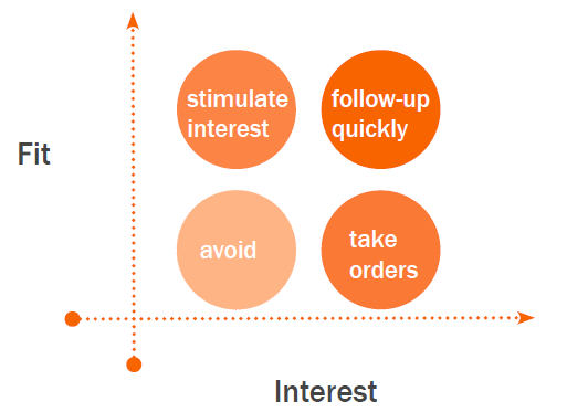 4-quadrant-sales-process.png