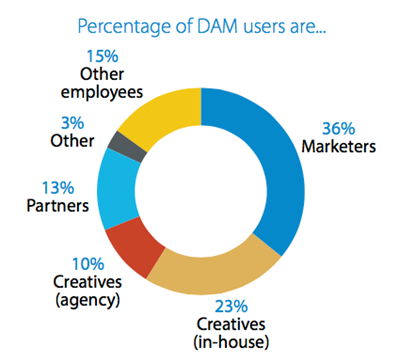 DAM-Users.png