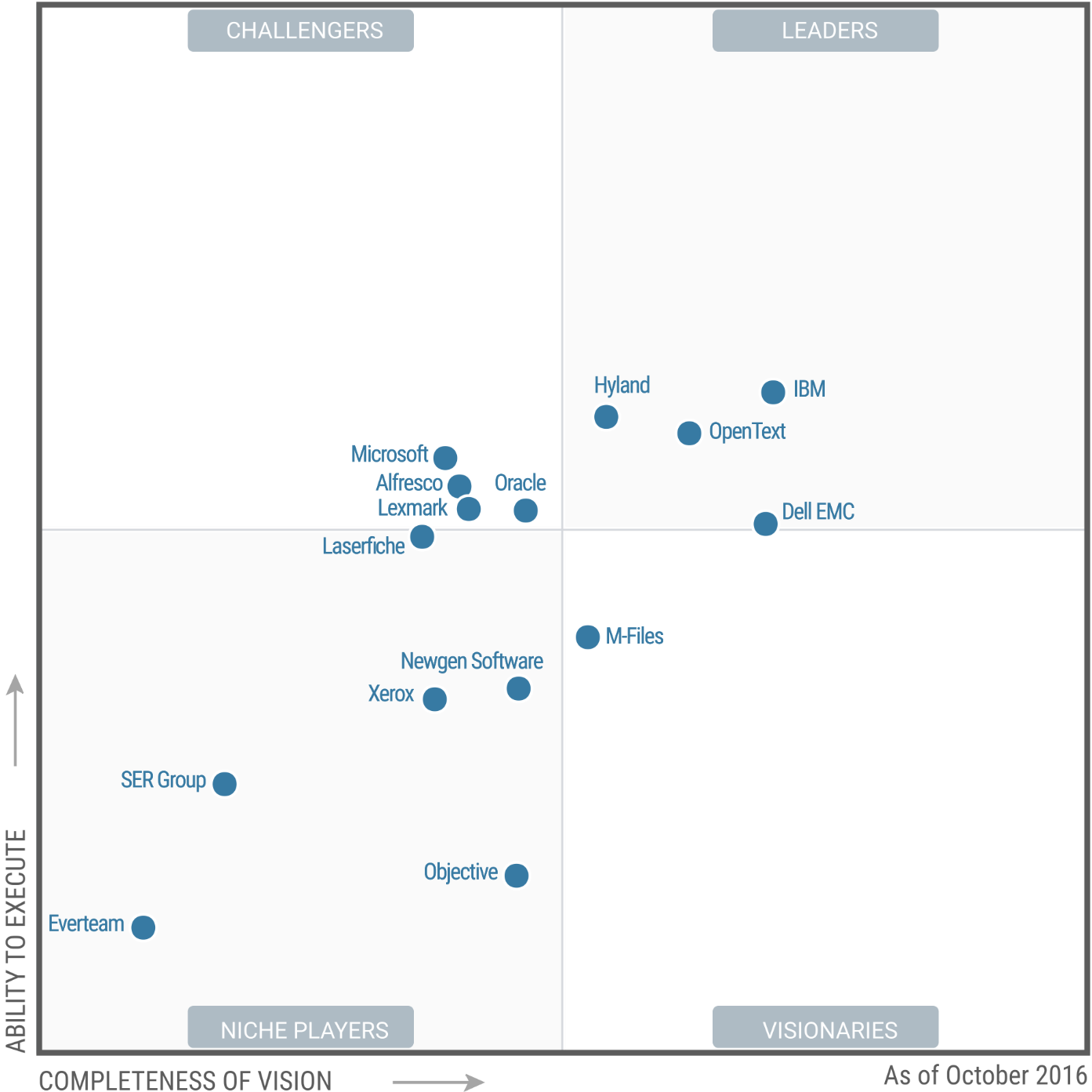 Gartner's Magic Quadrant for ECM & The Market Overview