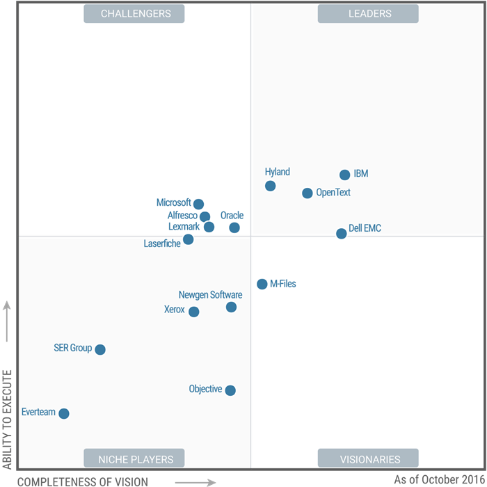Gartner S Magic Quadrant For Ecm Amp The Market Overview