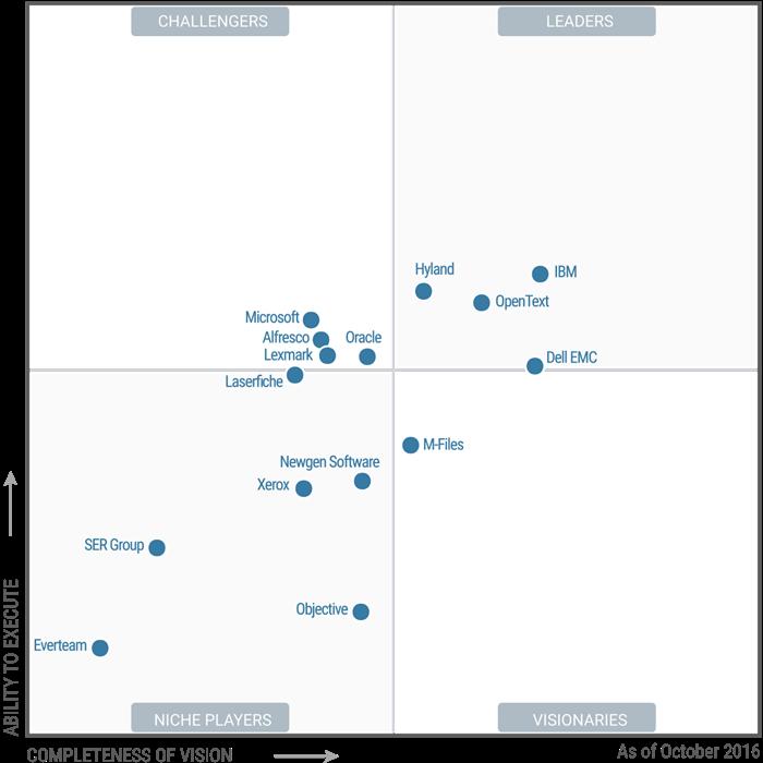 Gartner S Magic Quadrant For Ecm Amp The Market Overview